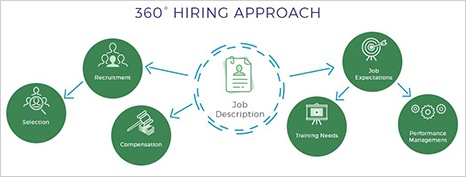 Screen cap of 360 hiring approach